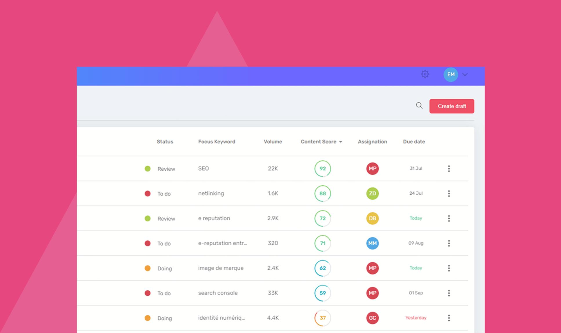 Nouvel écran Planning pour améliorer la collaboration d'équipe et afficher la progression de vos optimisations de contenu