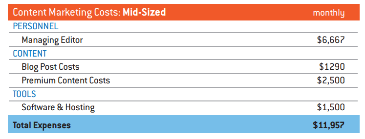 coûts content marketing pour entreprise taille moyenne