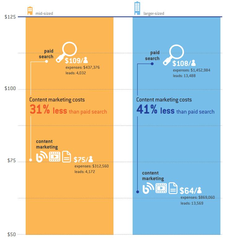comparaison stratégie paid VS organique