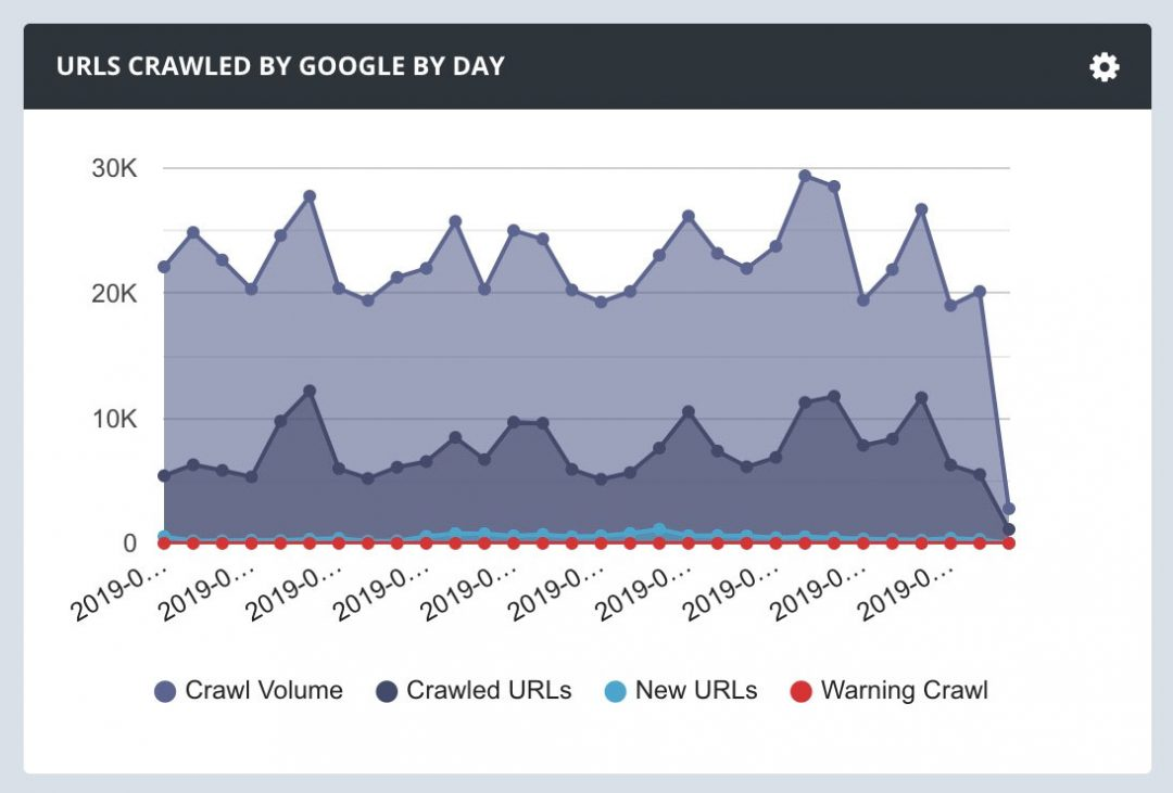 Url Crawl Google