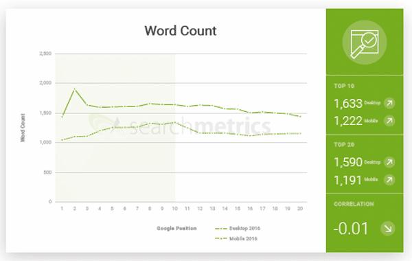nombre de mots dans contenu améliorer son positionnement dans Google