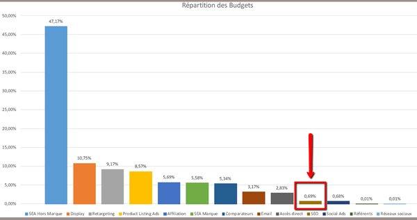 Proportion du budget SEO dans le parcours de conversion de l'internaute