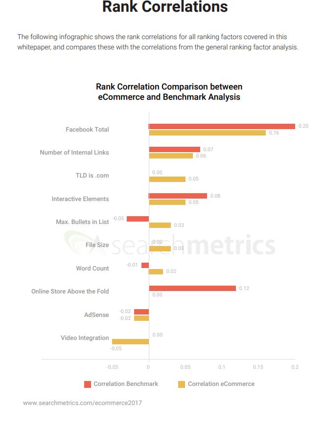 ranking factors e-commerce