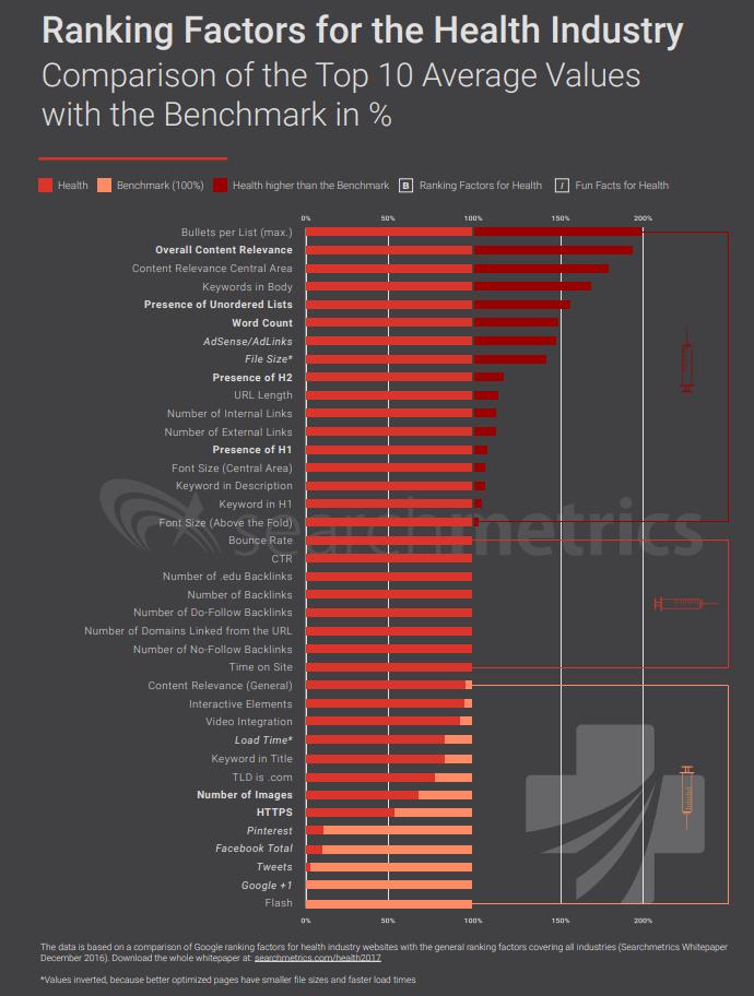 Les Ranking factors health