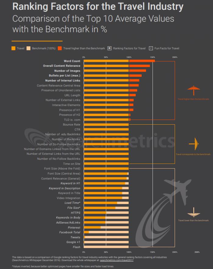 Les ranking factors voyage