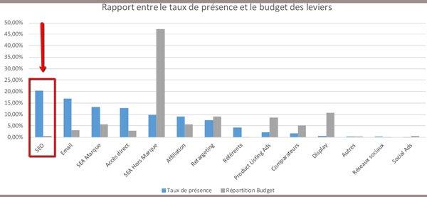 rapport_entre_tx_de_presence_et_budget_des_leviers-b