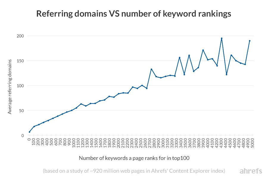 domaines référents et keywords rankings