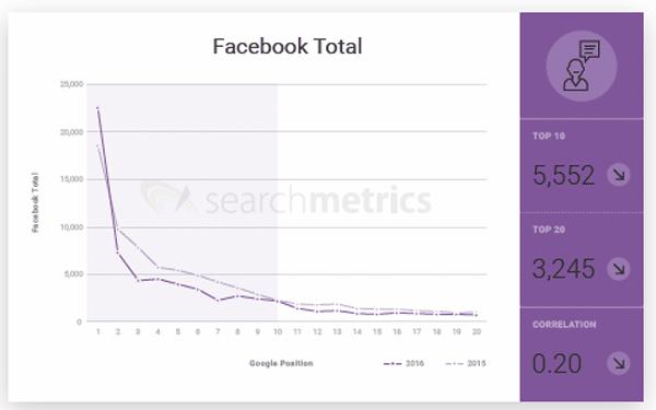 signaux sociaux positionnement dans google 2017