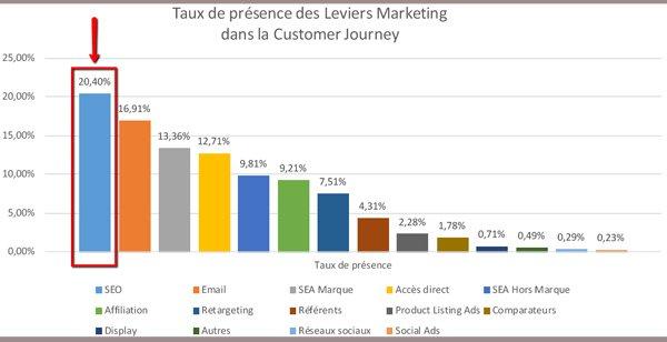 parcours conversion internaute taux de presence leviers marketing