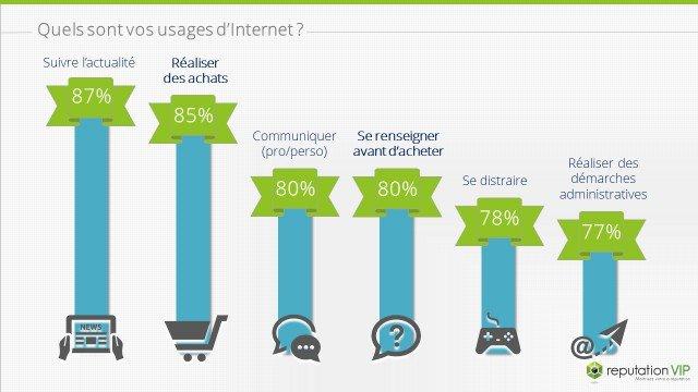 Les principales utilisations d'Internet