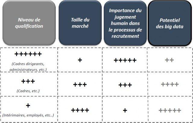 intérêt big data recrutement
