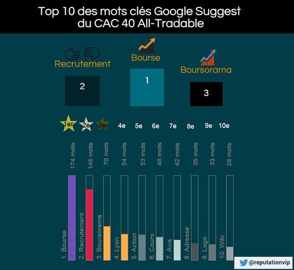 Top 10 mots clés infographie