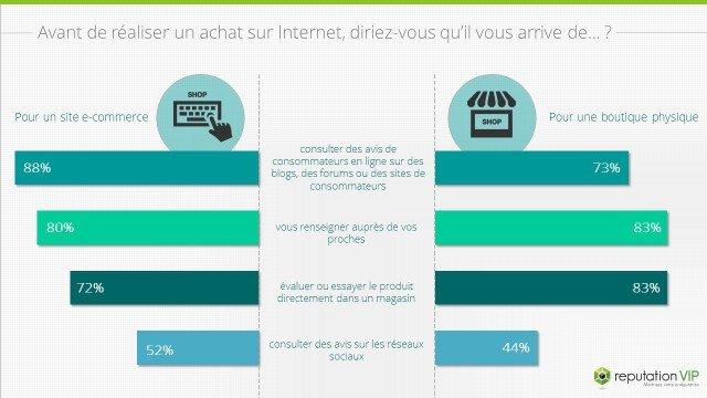 Impact des avis de consommateurs en ligne avant l'achat sur Internet
