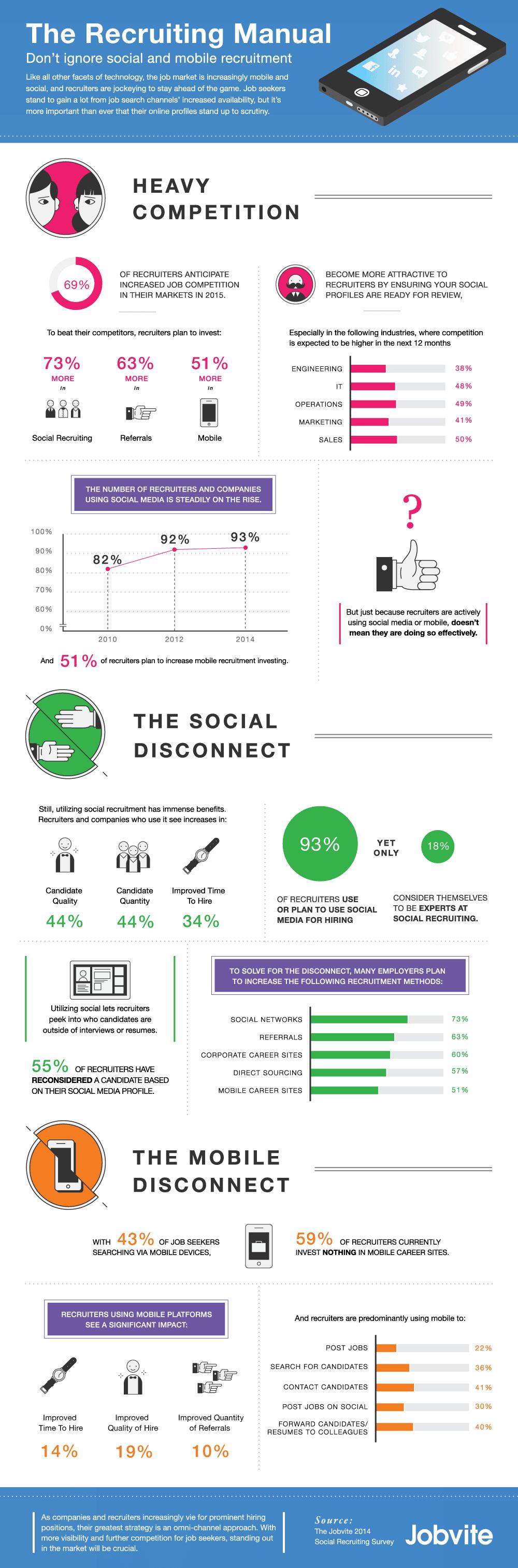 réseaux sociaux pour le recrutement