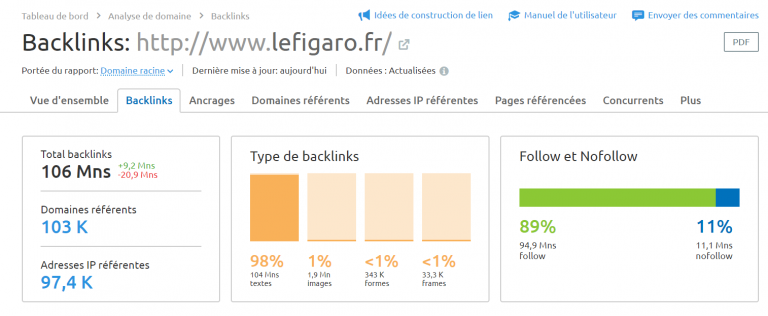 Profil de backlinks Follow et nofollow