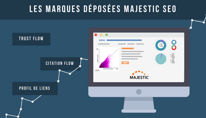 Majestic Trust Flow Citation Flow