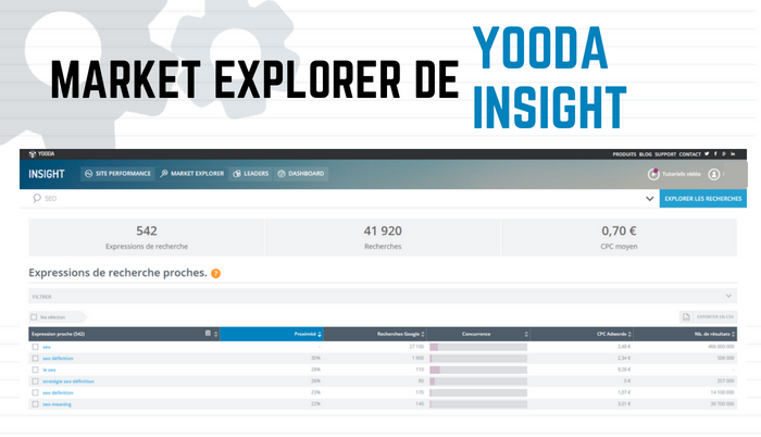 Market Explorer Yooda Insight