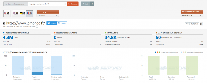 Capture d'écran de l'analyse des concurrents de SEMRush