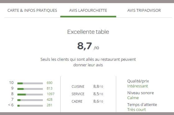 Avis clients LaFrouchette