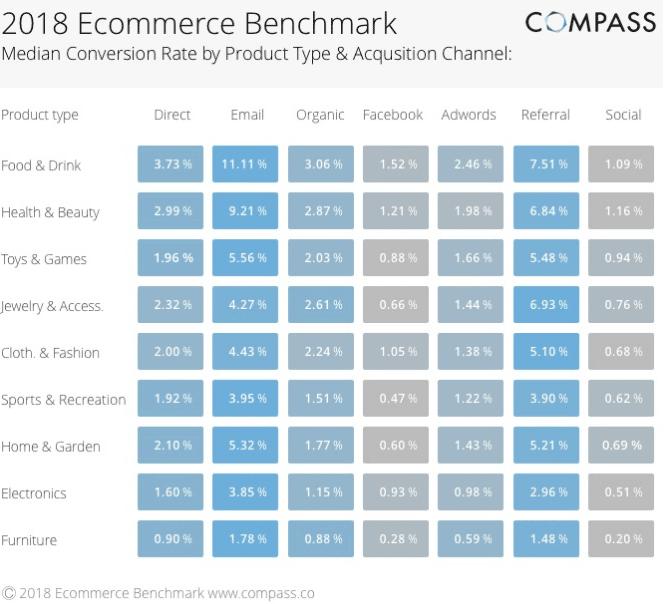 Benchmark Compass conversion e-commerce