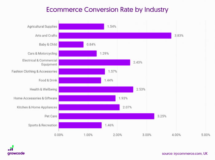 ecommerce industrie conversion rate4