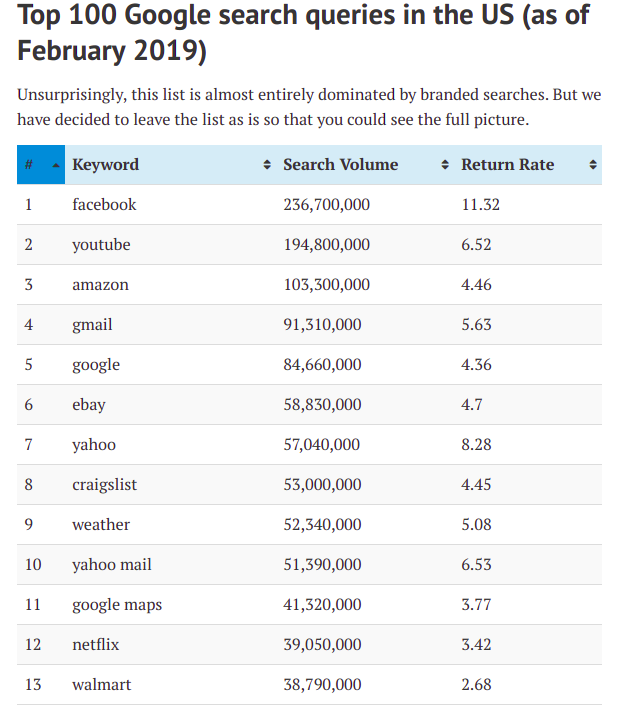 Top 100 google search queries US