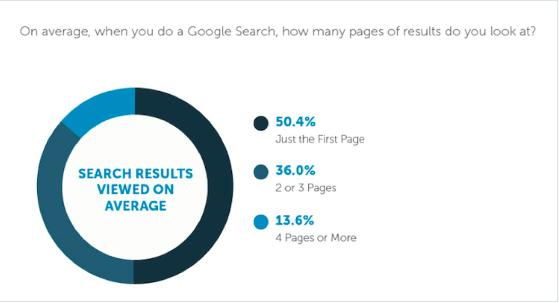 résultats de recherche pages vues google