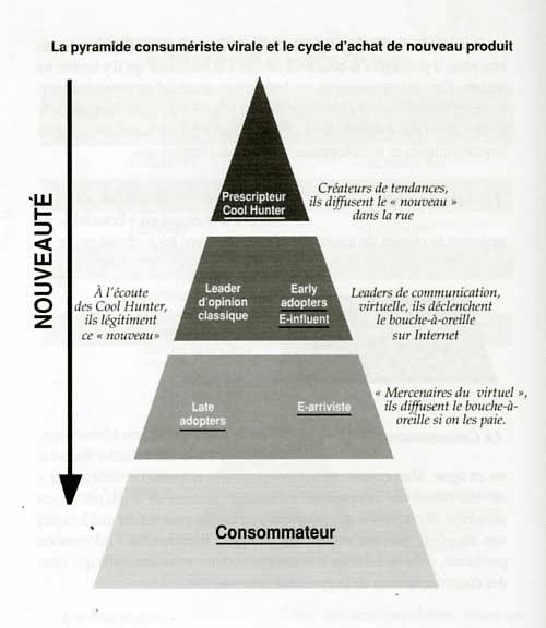 pyramide consumerisme viral