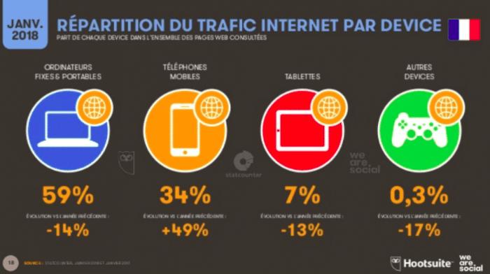 Répartition trafic internet Device