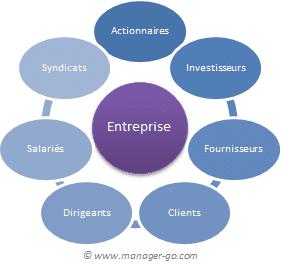 qui sont les parties prenantes de l'entreprise
