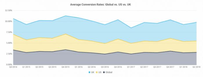 Taux de conversion Us vs UK