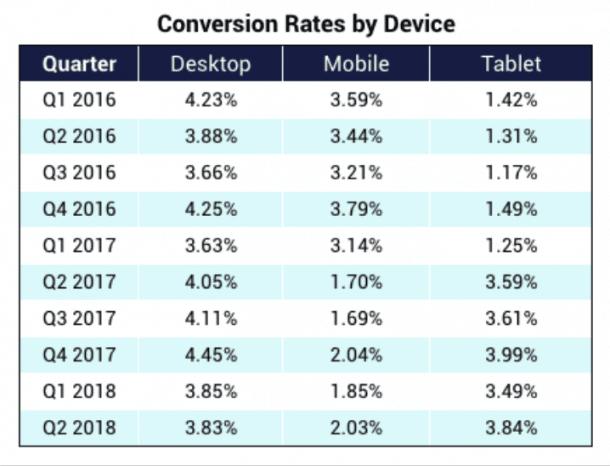 Taux de conversion Device e-commerce