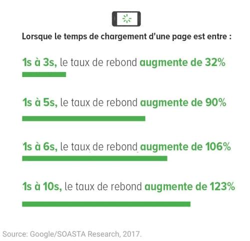 taux-rebond-page-mobile
