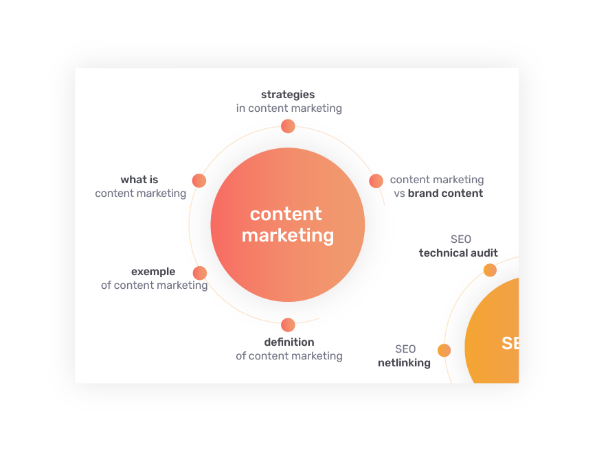 content article suggestion thematic audience
