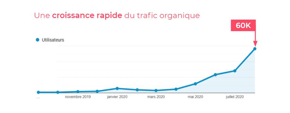 une croissance rapide du trafic organique