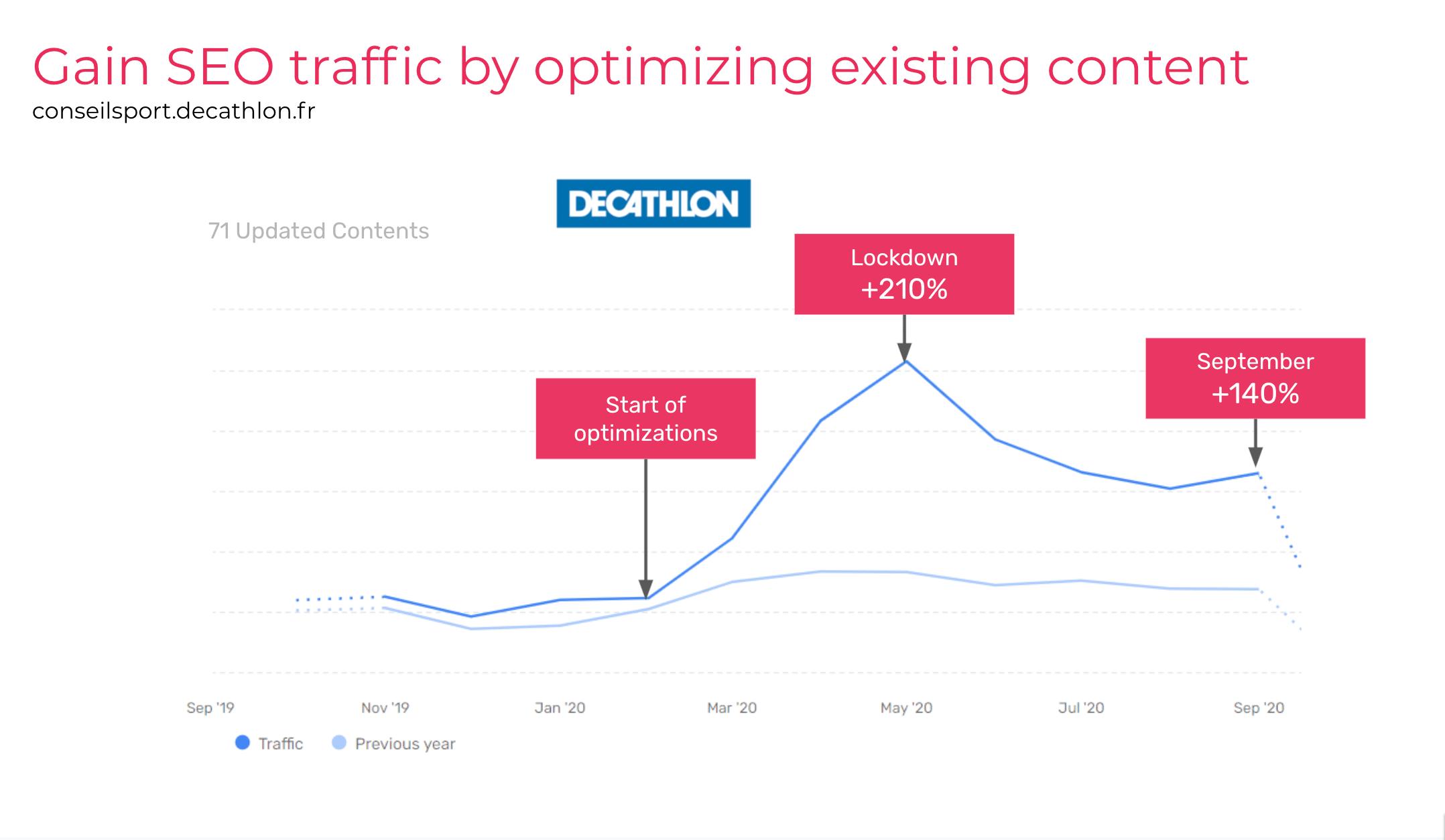 Gain de trafic SEO en optimisant les contenus existants